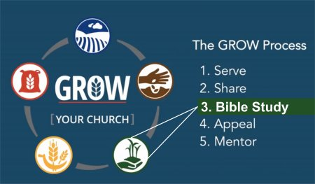 The Importance of Bible Study to Church Growth<br>By Jim Howard